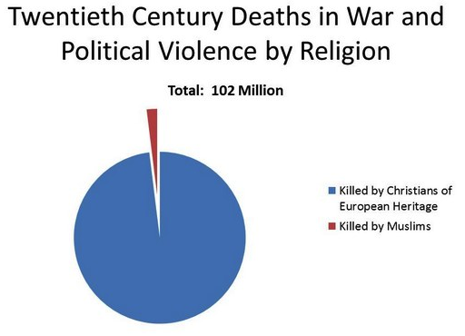 terrorism by religion